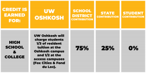 Cost for ECCP Courses. Credit is earned for high school and college. UW Oshkosh will charge students 1/3 of resident tuition at the Oshkosh Campus and 1/2 at the access campuses (Fox Cities & Fond du Lac). School will pay 75%, State will pay 25%, student will pay nothing.