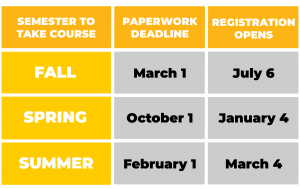 Important ECCP Dates. Paperwork Deadline: Fall: March 1, Spring: October 1, Summer: February 1. Registration Opens: Fall: July 6, Spring: January 4, Summer: March 4.