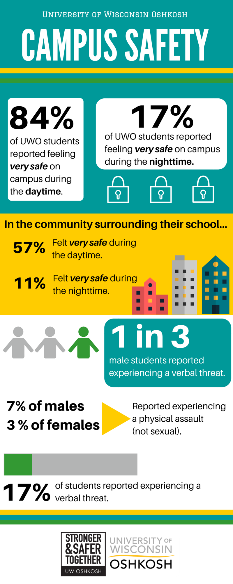 Campus Safety-Infograph