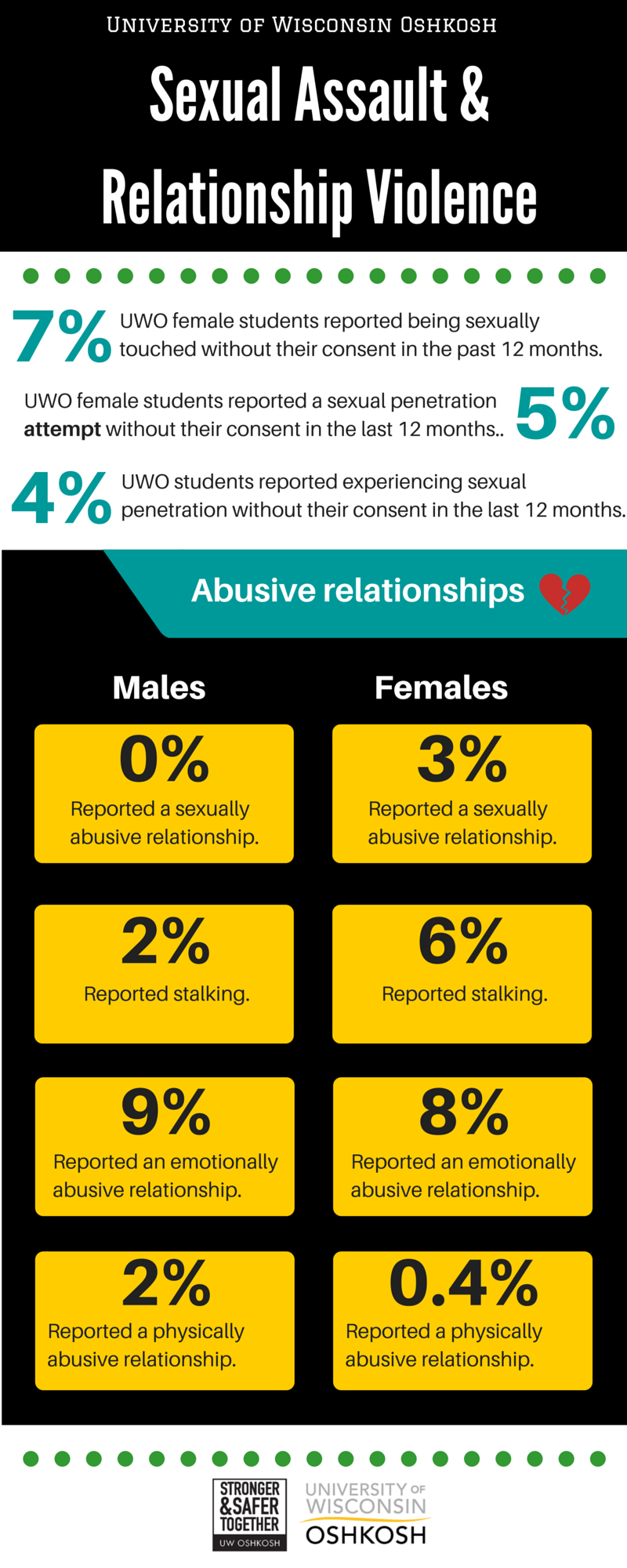 Sexual assault & relationship violence-Infograph