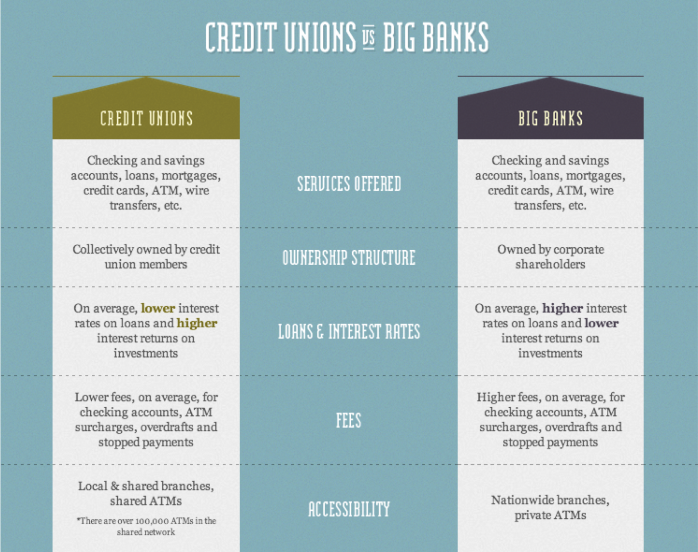 description of credit unions vs. big banks