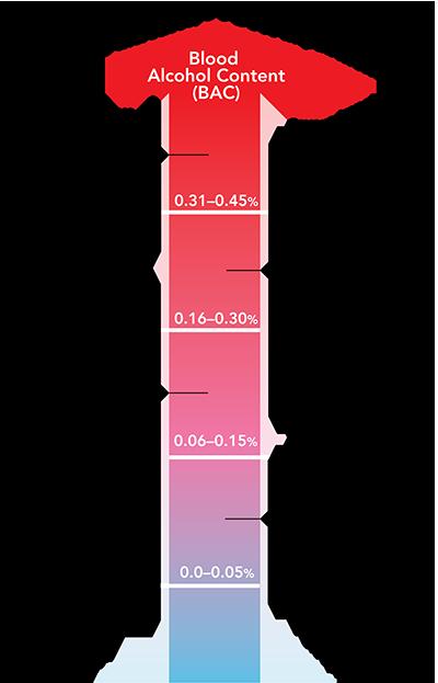 BAC-levels
