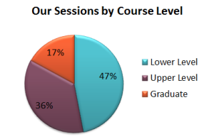 Pie Chart: 47% of Writing Center sessions are lower level courses (100-299), 36% are upper level (300-499), and 17% are graduate level courses (500+).