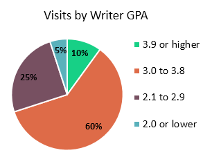 Pie Chart: About 10% of the writers we see have a GPA of 3.9 or higher, 60% have a GPA of 3.0 or higher, 25% have 2.1-2.9 and 5% had a GPA below 2.0.